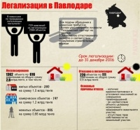 В Павлодаре легализовано имущества на 2,8 миллиарда тенге
