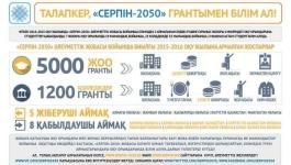 """Из Павлодара уехали 70% выпускников, окончивших учебные заведения по госпрограмме """"Серпiн"""""""
