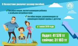 В Казахстане с 1 июля повышается размер пособий по уходу за ребенком-инвалидом