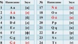 В МКС РК прокомментировали новый вариант латиницы