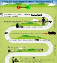 На дорогах Павлодарской области полицией пресечено более 10 тысяч нарушений