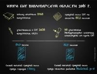 Первые итоги ЕНТ в Павлодарской области