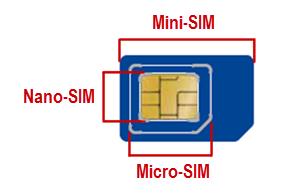Triple-SIM-Karte